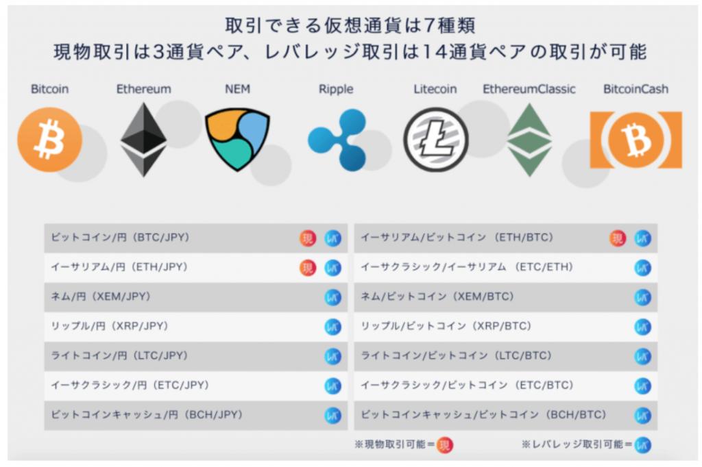 7種類の仮想通貨